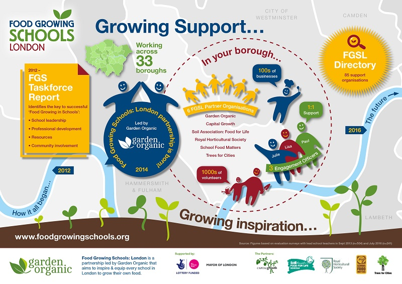 FGSL Our support infographic